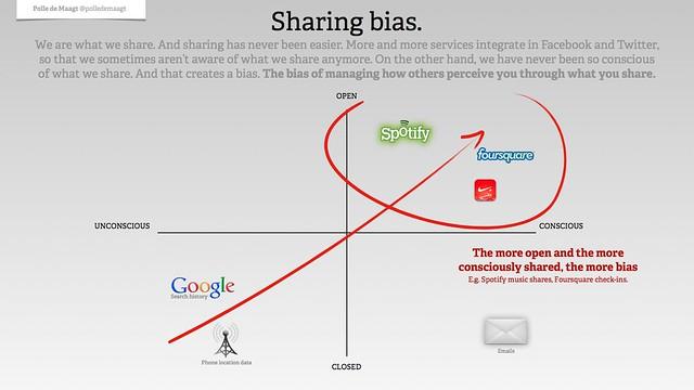 Sharing bias