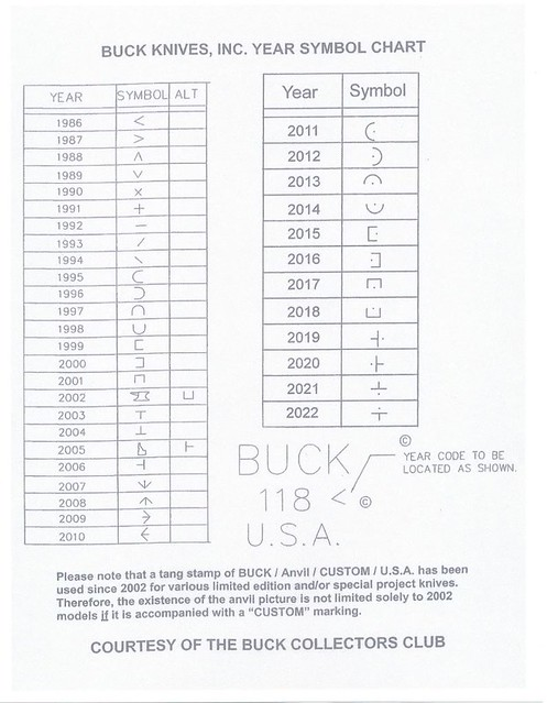 Buck Knives Date Codes