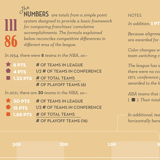 NBA Graphic History Detail 2