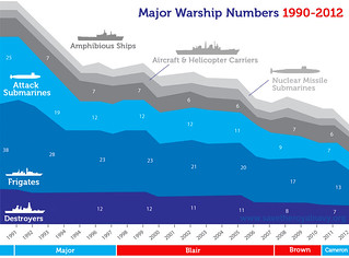 Royal Navy Warship Numbers 1990-2012