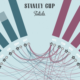 NHL Graphic History Detail 5