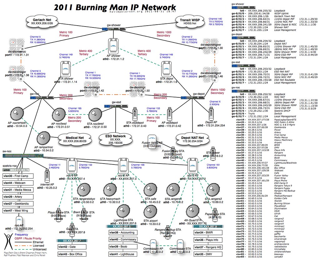 burning man 2011 network diagram