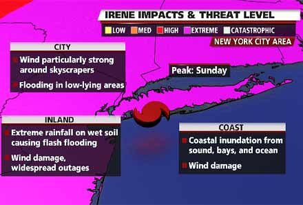Hurricane Irene is Coming 2011
