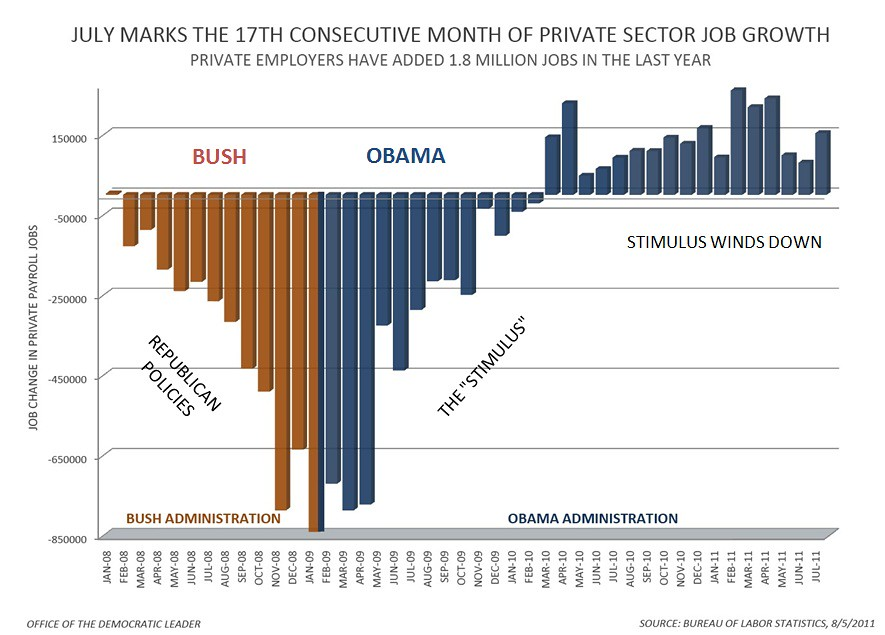 Bush Obama Jobs Chart Dave Flickr