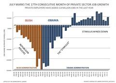 Bush-Obama-Jobs-Chart