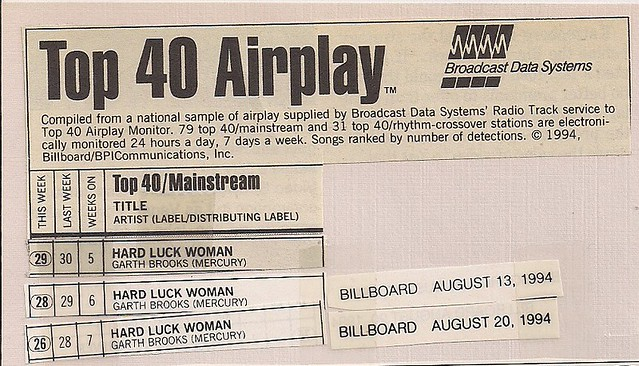 1994 Billboard Magazine Top 40 Airplay Charts (Kiss)0001