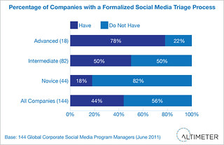 Percentage of Companies with a Formalized Social Media Triage Process