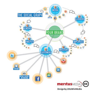 Mapping your brand's social graph