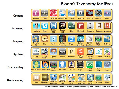 Bloom iPads Apps