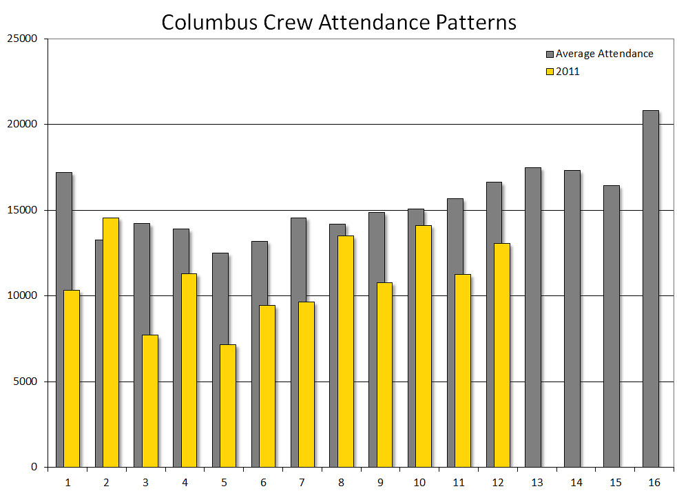 Columbus Crew attendance patterns: August 14, 2011