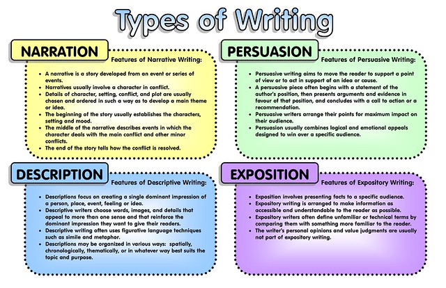Types of descriptive essays