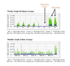 Internet Usage @ Darien Library, Pre & Post-Irene
