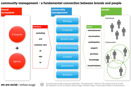 Community management - a fundamental connection between brands and people