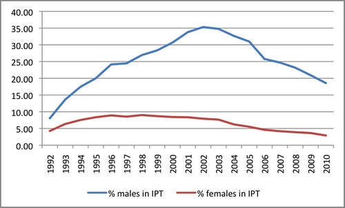 Percentage of gender enrolments
