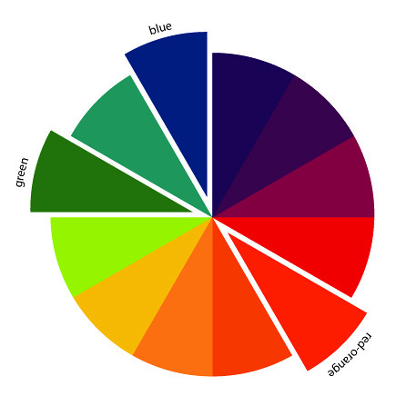 in color order the art of choosing split complementary color schemes