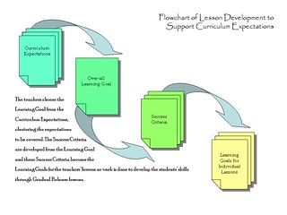 flowchart for Lessons