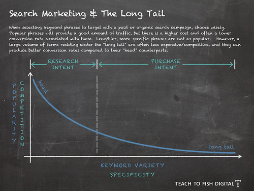 Search Marketing & The Long Tail