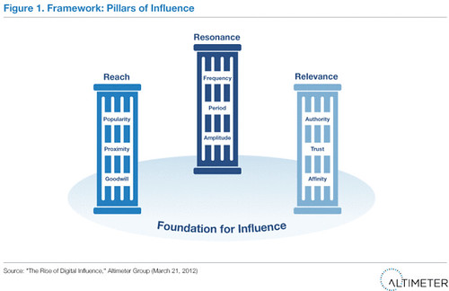 Figure 1. Framework: Pillars of Influence