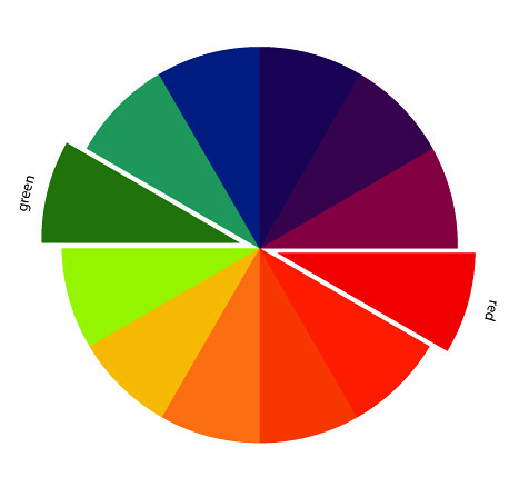 In Color Order The Art Of Choosing Complementary Colors