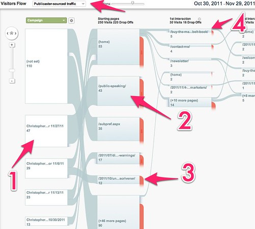 Visitors Flow - Google Analytics