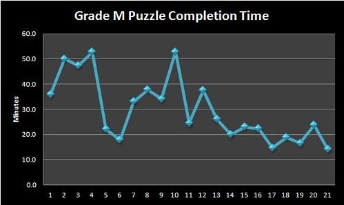 Sudoku Grade M II