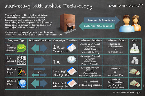 Marketing with Mobile Technology