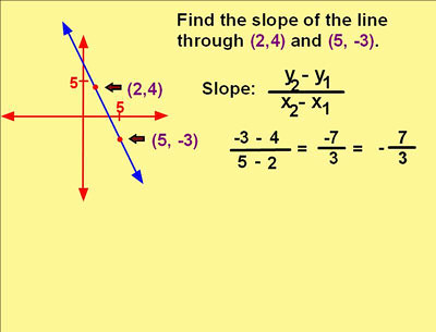 Homework help finding the y intercept in a linear equation