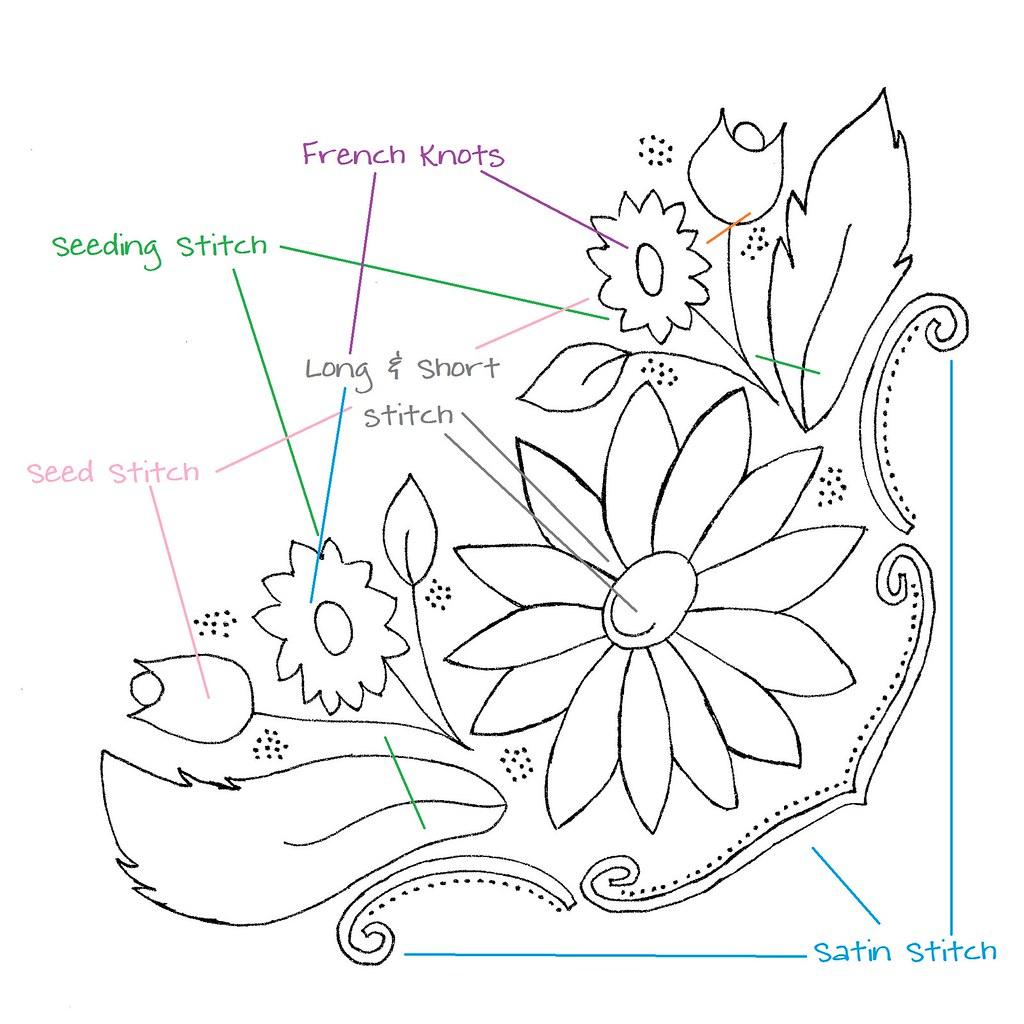 Basic embroidery stitches pdf makaroka