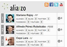 6361247103 4f76f5e810 m - Elecciones 2.0: Ranking Alianzo de políticos en redes sociales