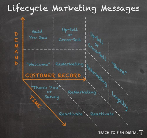 Lifecycle Marketing Messages