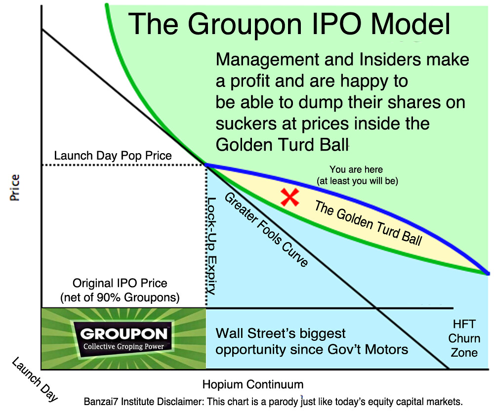 THE GROUPON IPO MODEL