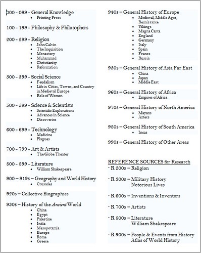 World History by Dewey Full List