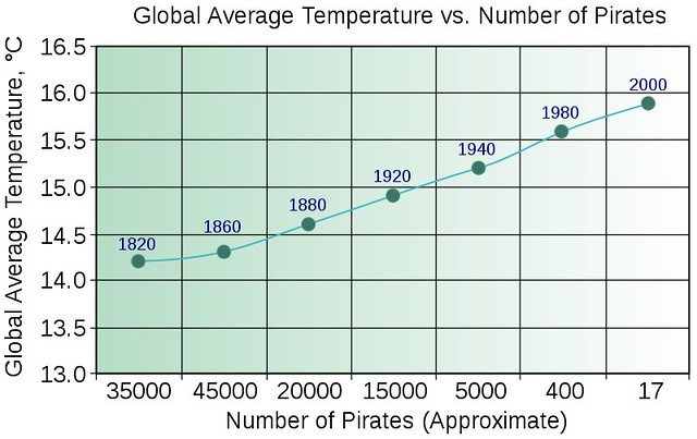 Global Warming is caused by Decrease in Pirates from Flickr via Wylio