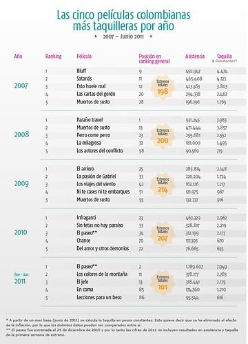 ranking colombianas