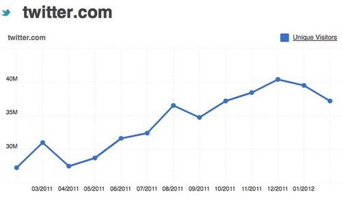 twitter.com 37,201,228.0 UVs for February 2012   Compete