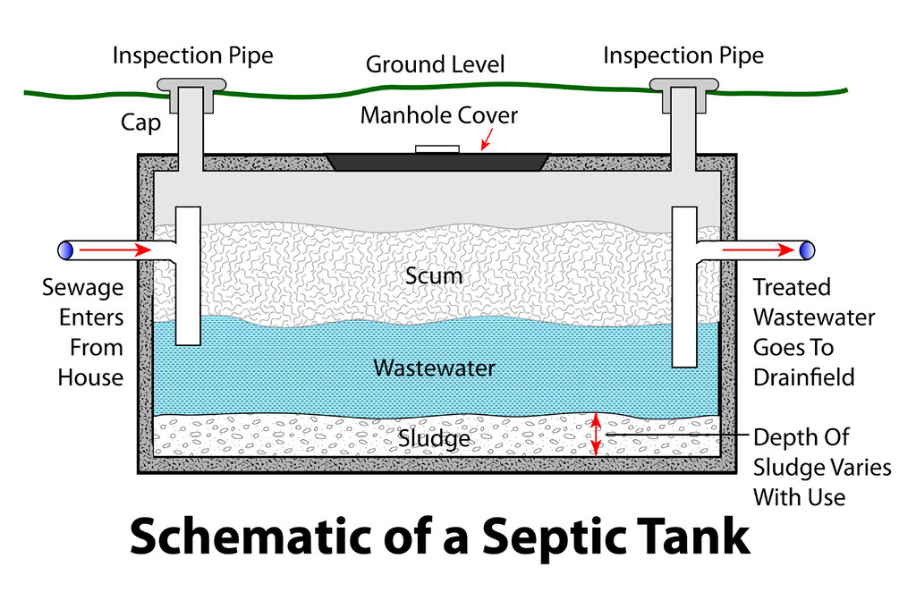 Engineered Septic Field The Best Engine In 2017
