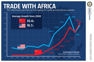 U.S./Chine Trade with Africa