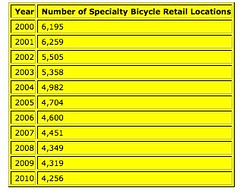 The decline of the specialty bike industry in the US