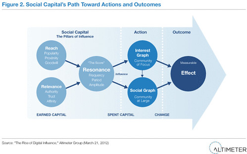 Figure 2. Social Capital's Path Toward Actions and Outcomes