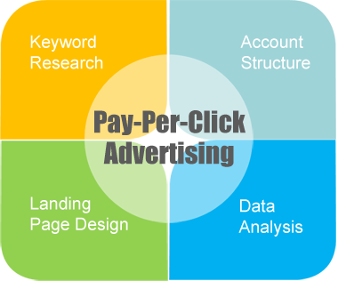 pay-per-click advertising management process
