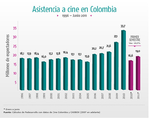 asistencia a cine en colombia.png paint