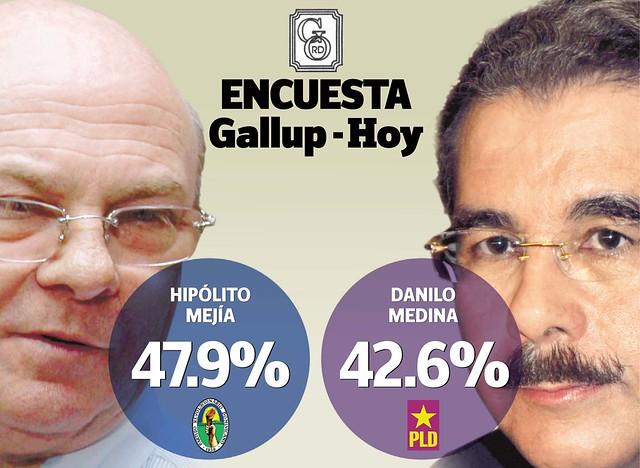 Encuesta Gallup Hoy