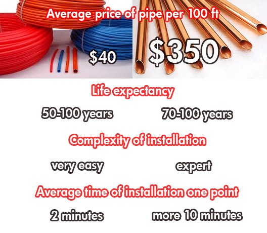 Pex tubing vs copper comparing flickr photo sharing for Plumbing pex vs copper