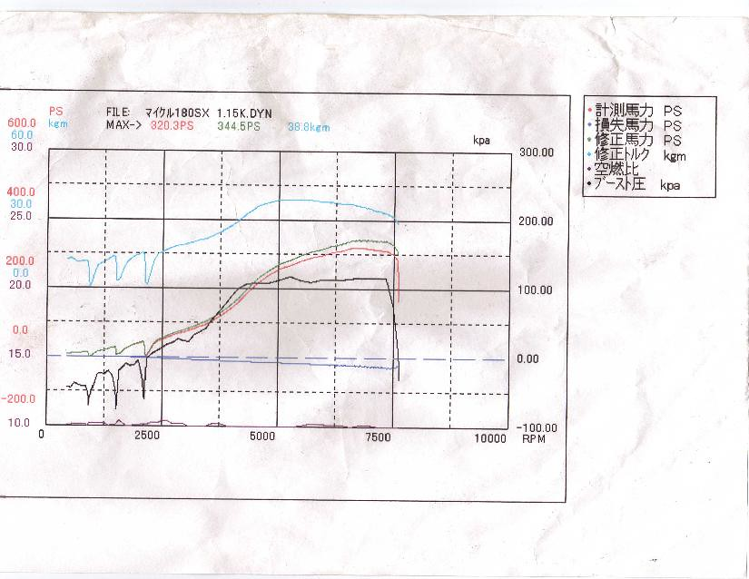 How Much HP Does Your 240 Have! - Page 7 - Zilvia.net Forums ...