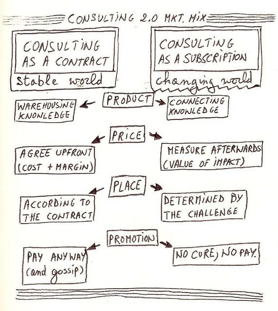 Consulting 2.0