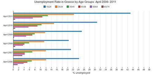 Unemployment Rate in Greece by Age Groups: April 2006- 2011