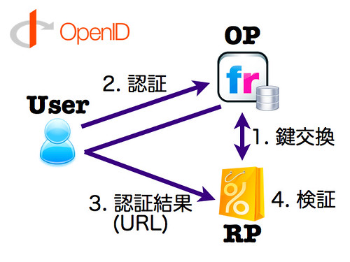 OpenID Authentication