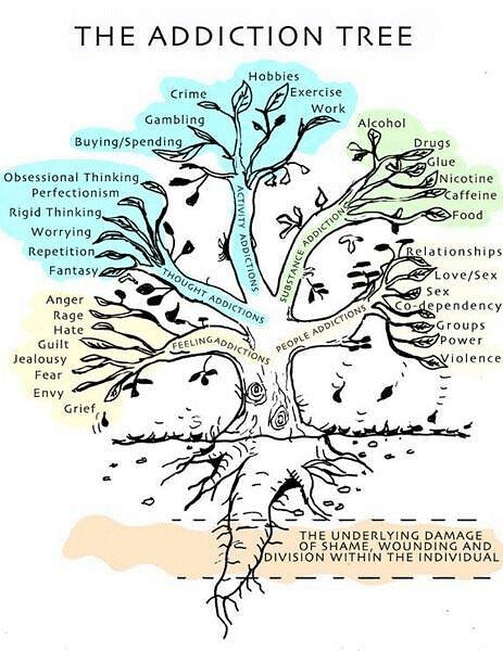 Addiction Tree
