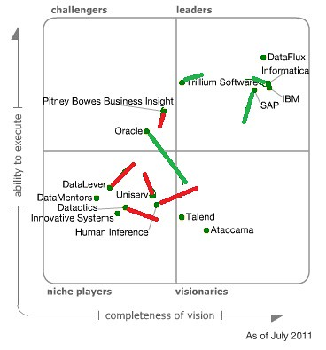 Gartner Magic Quadrant for Data Quality 2010 to 2011