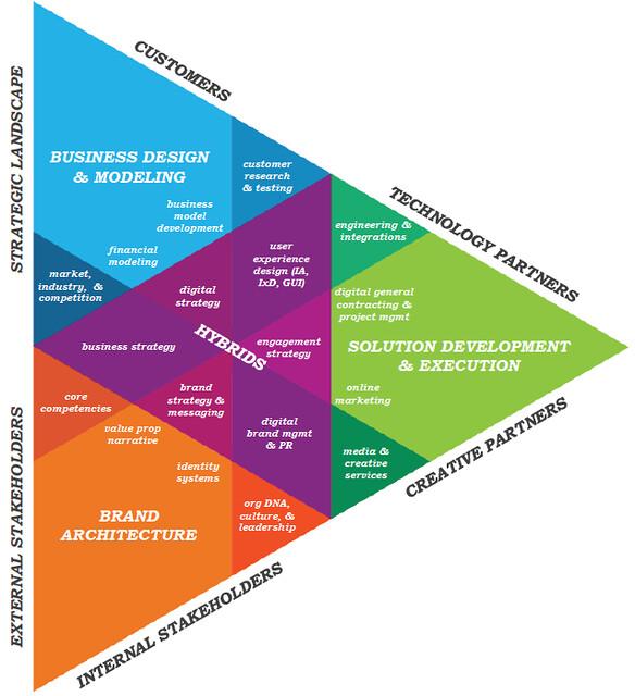 Digital strategy development flow map